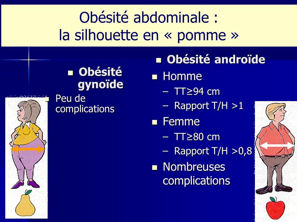 Obésité abdominale : la silhouette en « pomme » Obésité gynoïde Obésité gynoïde Peu de complications Peu de complications Obésité androïde Obésité and