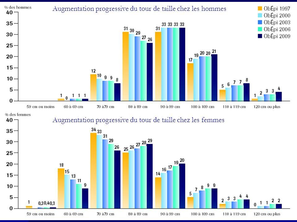 Augmentation progressive du tour de taille chez les hommes Augmentation progressive du tour de taille chez les femmes