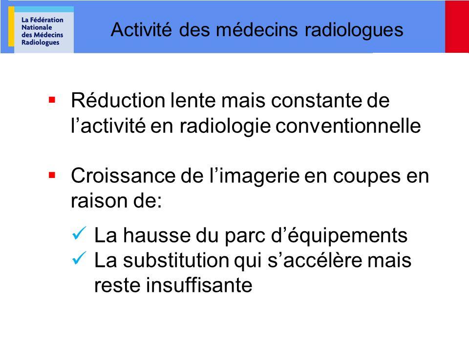 Activité des médecins radiologues Réduction lente mais constante de lactivité en radiologie conventionnelle Croissance de limagerie en coupes en raiso