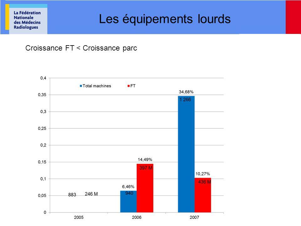 Les équipements lourds Croissance FT < Croissance parc