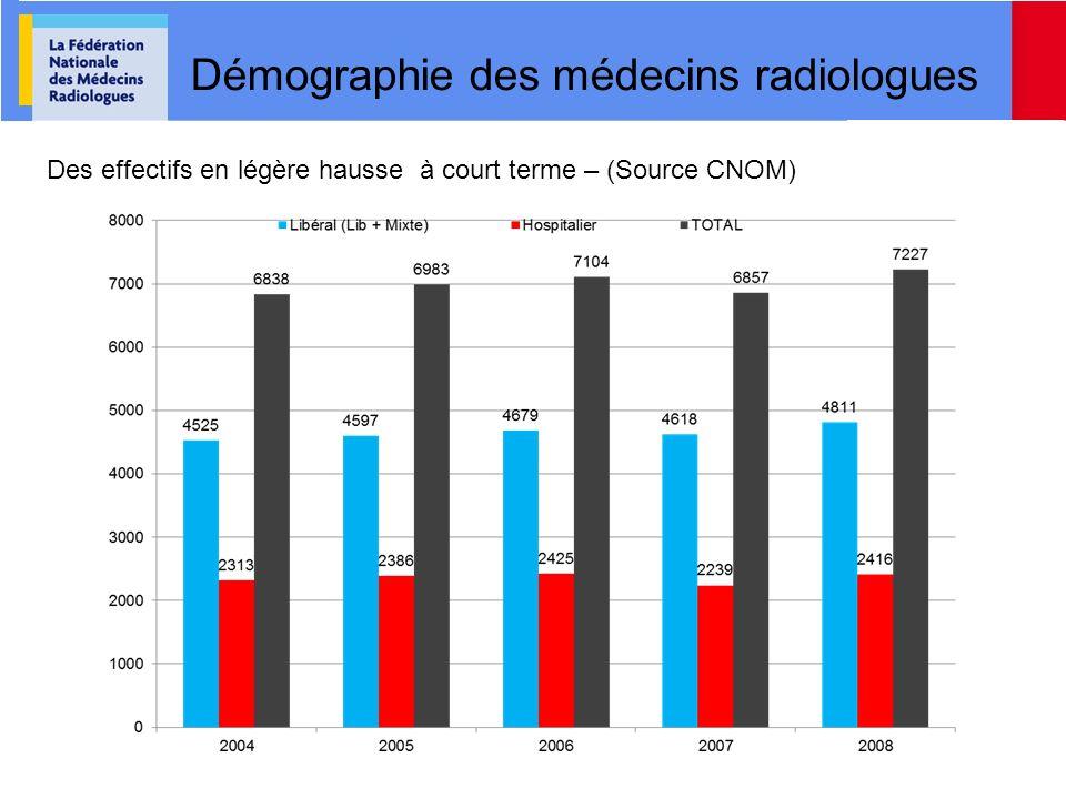 Démographie des médecins radiologues Des effectifs en légère hausse à court terme – (Source CNOM)