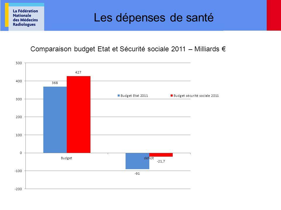 Les dépenses de santé Comparaison budget Etat et Sécurité sociale 2011 – Milliards