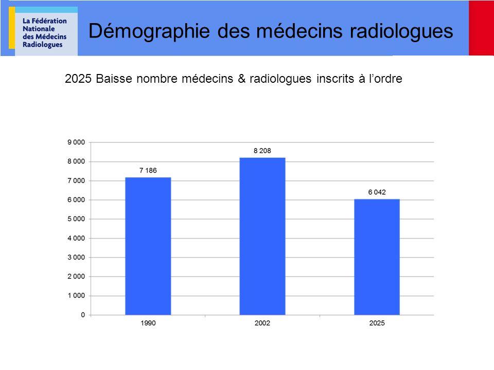 Démographie des médecins radiologues 2025 Baisse nombre médecins & radiologues inscrits à lordre
