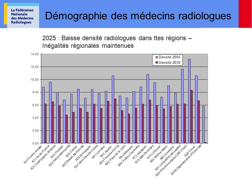 Démographie des médecins radiologues 2025 : Baisse densité radiologues dans ttes régions – Inégalités régionales maintenues