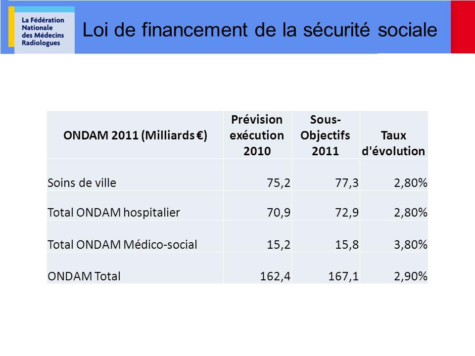 ONDAM 2011 (Milliards ) Prévision exécution 2010 Sous-Objectifs 2011Taux d'évolution Soins de ville75,277,32,80% Total ONDAM hospitalier70,972,92,80%