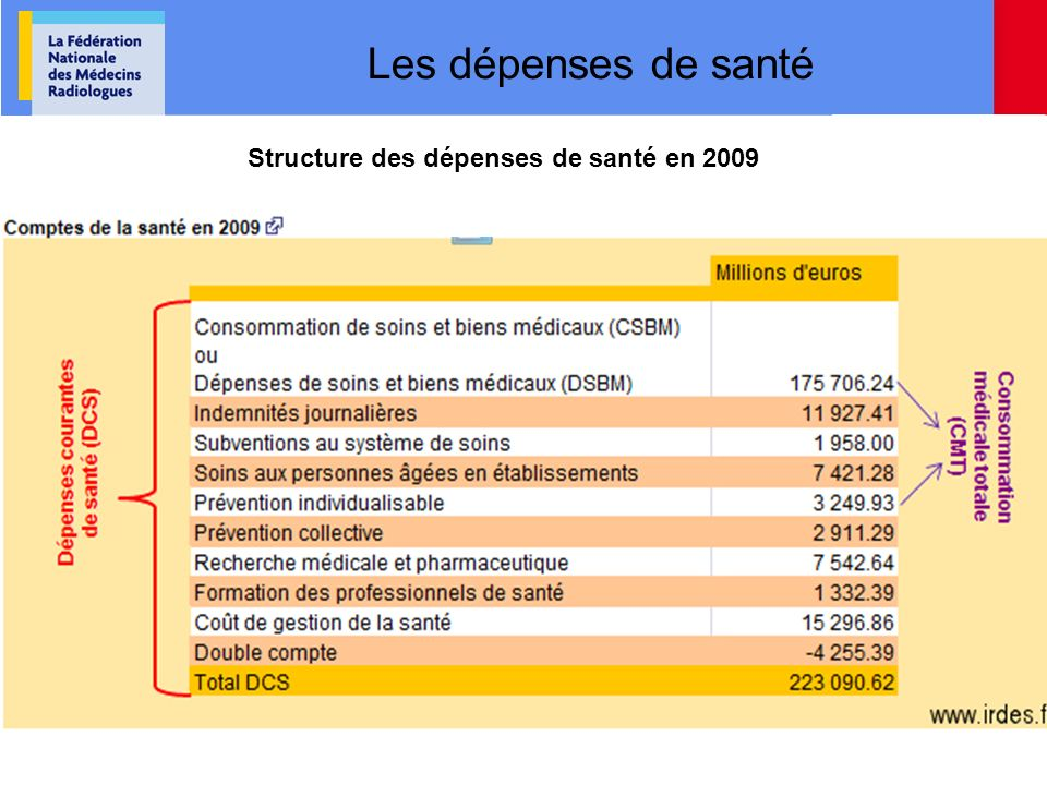 Les dépenses de santé La structure des dépenses de santéStructure des dépenses de santé en 2009 Les dépenses de santé fds