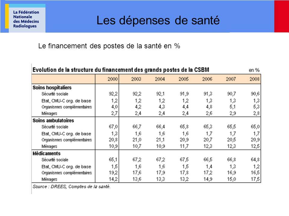 Les rémunérations Les revenus de libéraux (90% radiologues en secteur I) ( CARMF)
