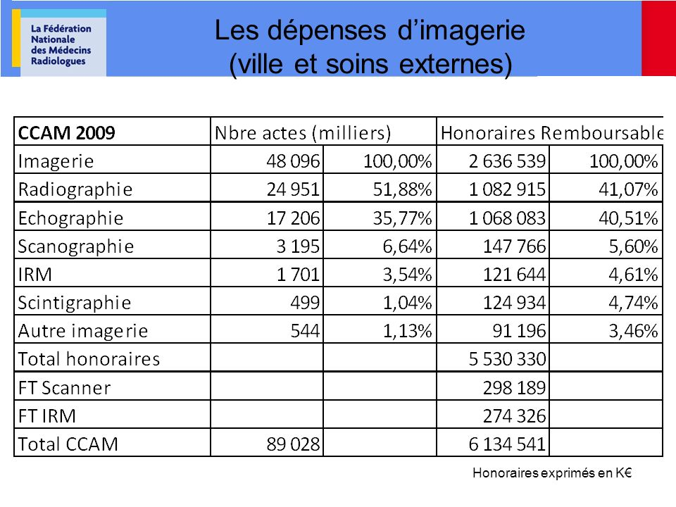 Les dépenses dimagerie (ville et soins externes) Honoraires exprimés en K