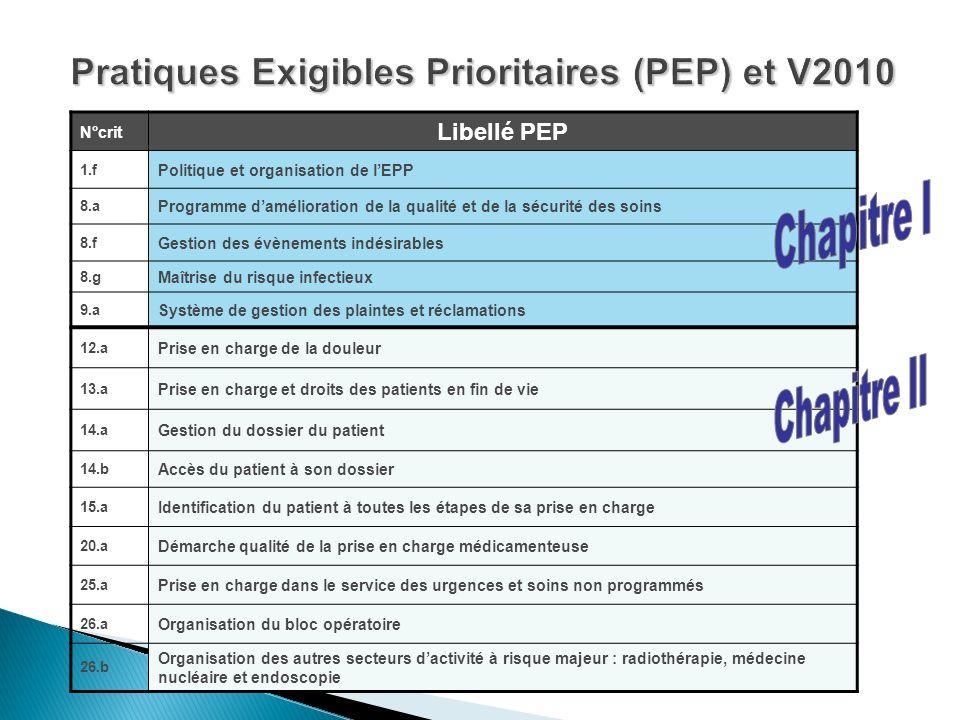 Pratiques Exigibles Prioritaires (PEP) et V2010 N°crit Libellé PEP 1.f Politique et organisation de lEPP 8.a Programme damélioration de la qualité et