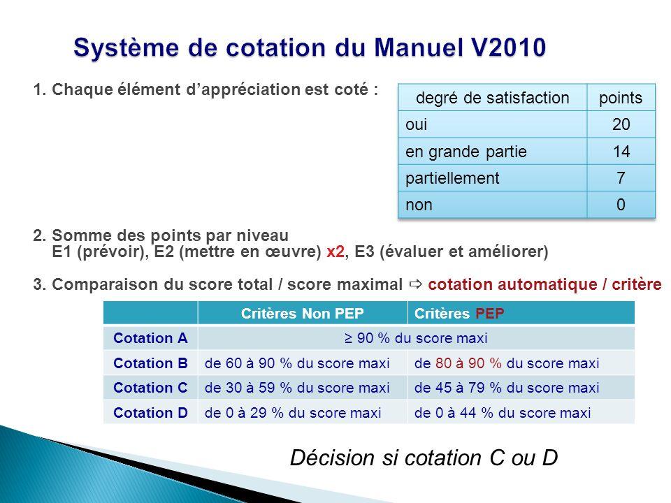 1. Chaque élément dappréciation est coté : 2. Somme des points par niveau E1 (prévoir), E2 (mettre en œuvre) x2, E3 (évaluer et améliorer) 3. Comparai