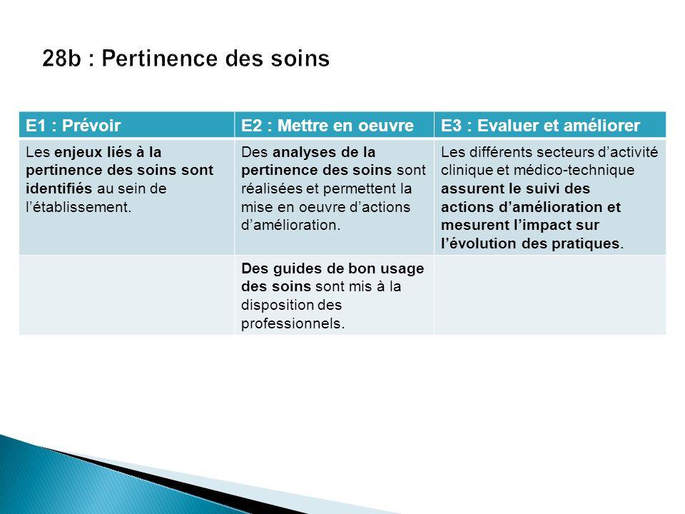 E1 : PrévoirE2 : Mettre en oeuvreE3 : Evaluer et améliorer Les enjeux liés à la pertinence des soins sont identifiés au sein de létablissement. Des an