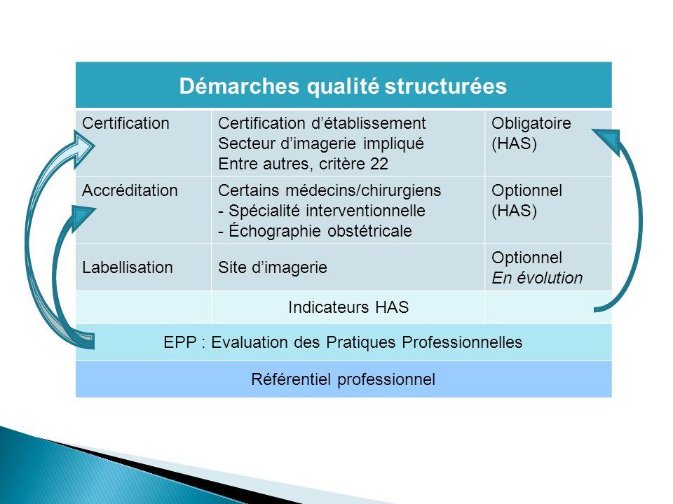 Démarches qualité structurées CertificationCertification détablissement Secteur dimagerie impliqué Entre autres, critère 22 Obligatoire (HAS) Accrédit