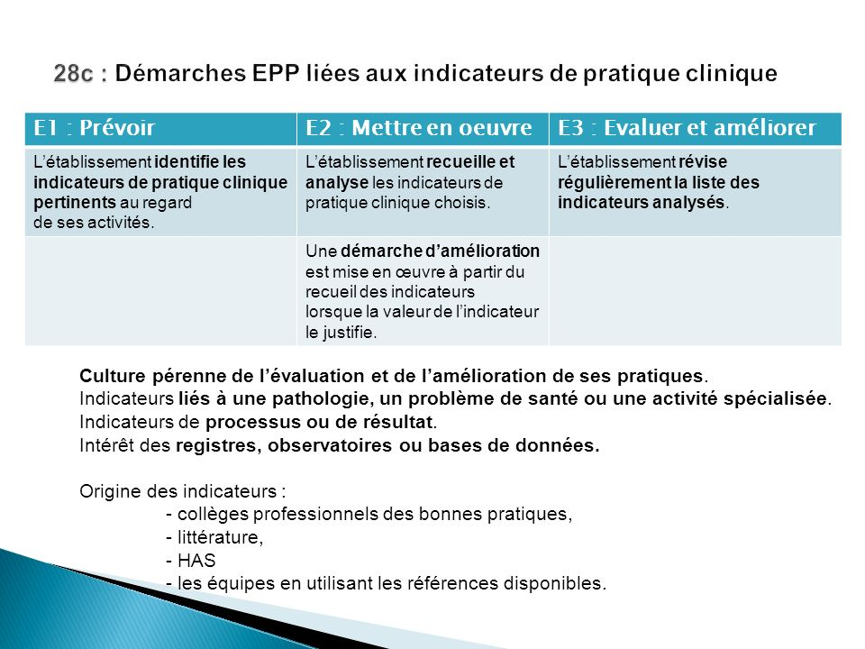 E1 : PrévoirE2 : Mettre en oeuvreE3 : Evaluer et améliorer Létablissement identifie les indicateurs de pratique clinique pertinents au regard de ses a