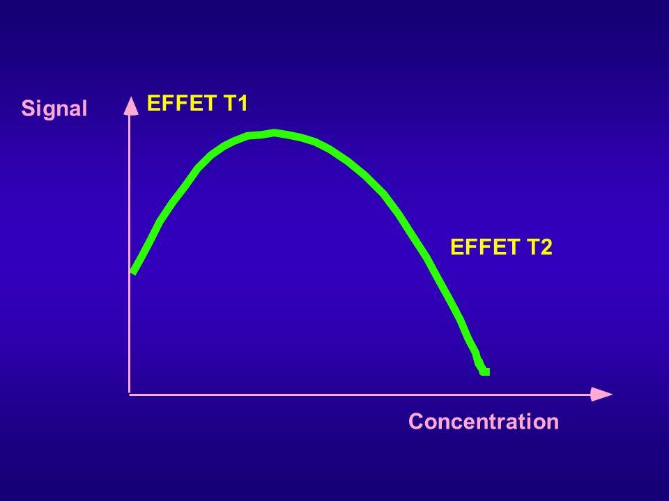 Concentration Signal EFFET T1 EFFET T2