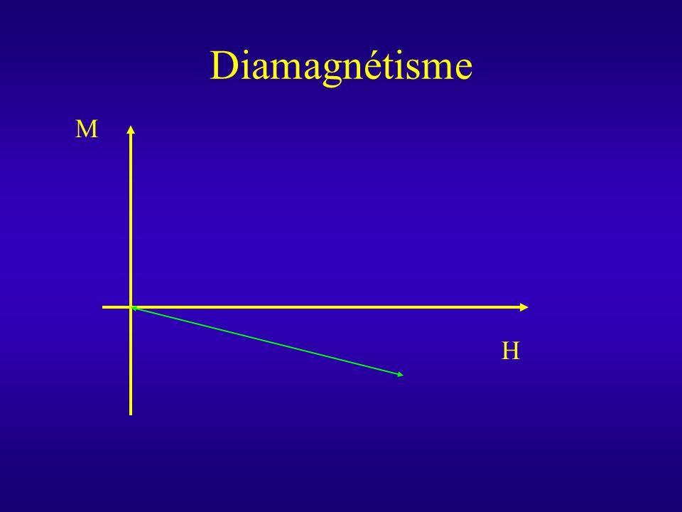 Diamagnétisme M H