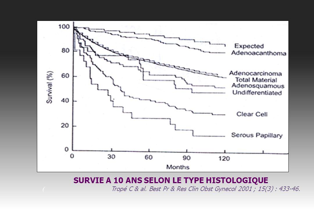TYPE 1 Tumeurs endométrioïdes – 3 grades – Le grade histopronostique est réalisé en fonction de larchitecture de la prolifération épithéliale maligne en excluant le contingent épidermoïde ou les morules.