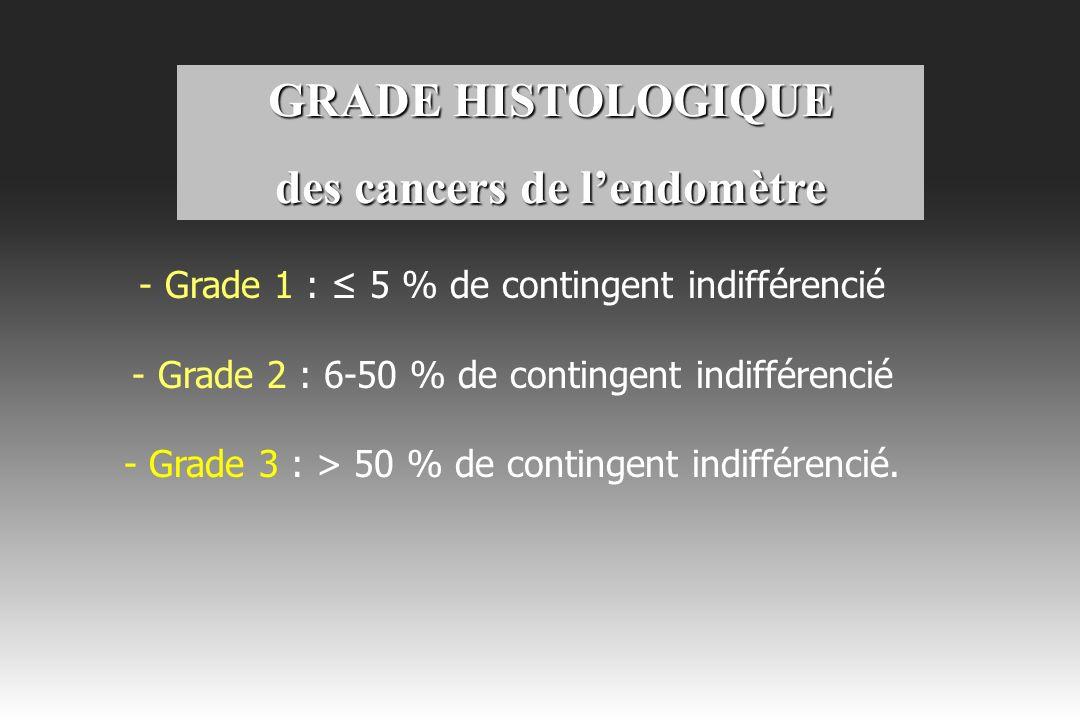 GRADE HISTOLOGIQUE des cancers de lendomètre Grade II Grade III Grade I Grade II