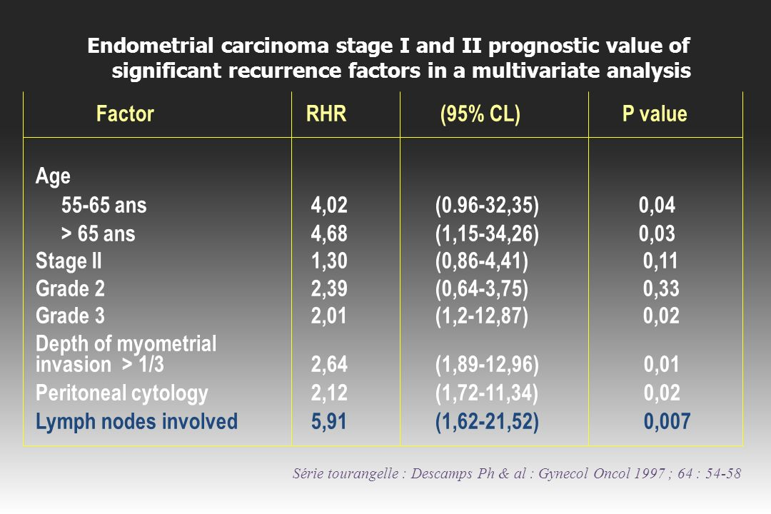 Endometrial carcinoma stage I and II prognostic value of significant recurrence factors in a multivariate analysis Factor RHR (95% CL) P value Age 55-