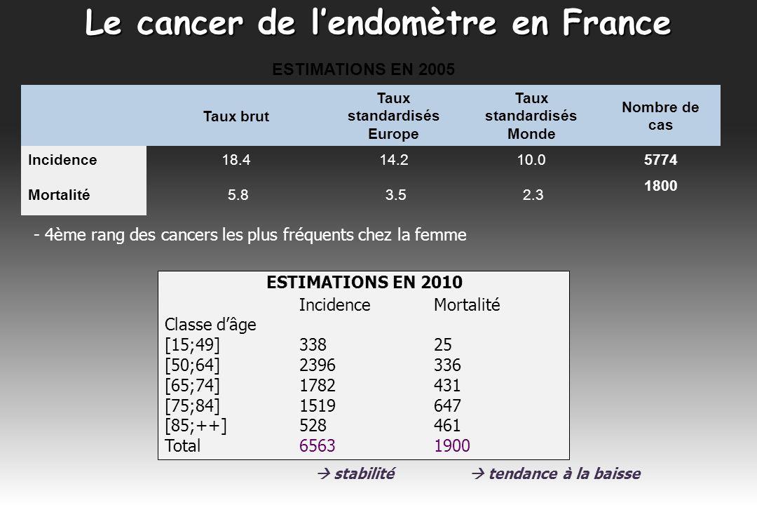 Le cancer de lendomètre en France * Incidence stable : taux dincidence ne diminue que de 0,2% par an entre 1980 et 2005 et de -0,1 % par an entre 2000 et 2005.