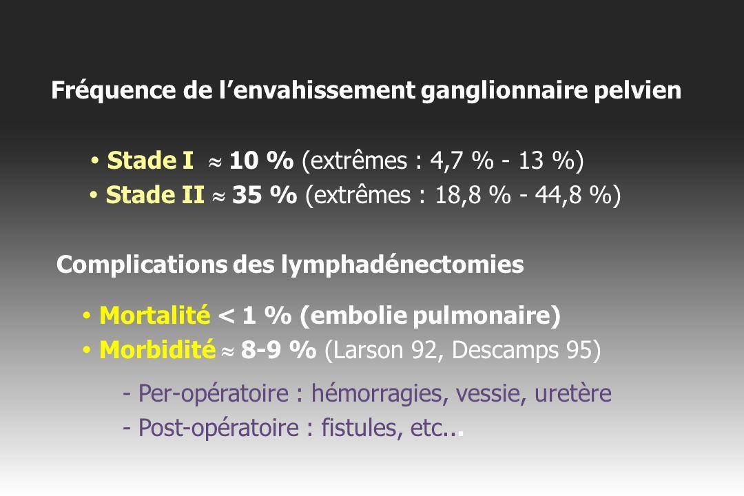 Questions en suspens : 4.Intérêt de la lymphadénectomie lombo-aortique .