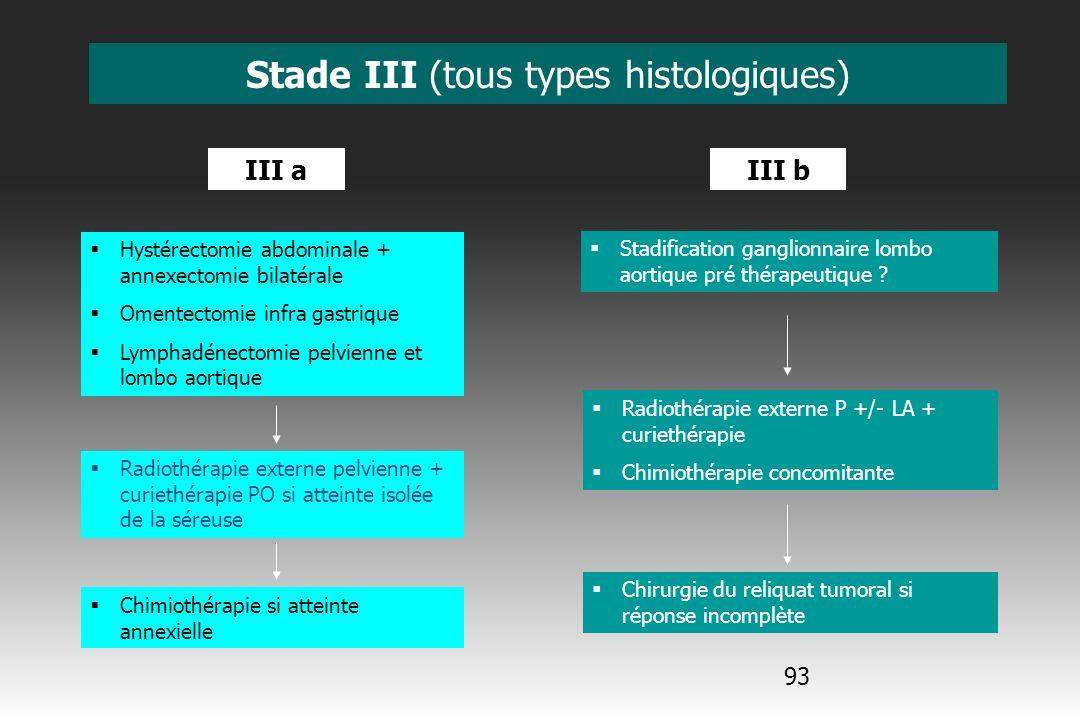 94 Stade III (tous types histologiques) Lymphadénectomie lombo aortique immédiate ou différée Radiothérapie externe PO pelvienne +/- lombo aortique, puis curiethérapie Chimiothérapie adjuvante à discuter Hystérectomie totale avec annexectomie bilatérale + lymphadénectomie pelvienne et lombo aortique Radiothérapie externe P +/- LA + curiethérapie vaginale Chimiothérapie adjuvante à discuter Radiothérapie externe P + LA + curiethérapie utéro vaginale Hystérectomie totale avec annexectomie bilatérale + lymphadénectomie P et LA Chimiothérapie adjuvante à discuter III c pN+ pelvien diagnostiqué / examen anatomopathologique pN+ pelvien diagnostiqué / imagerie pré opératoire pN+ P +/-LA diagnostiqué / imagerie pré opératoire