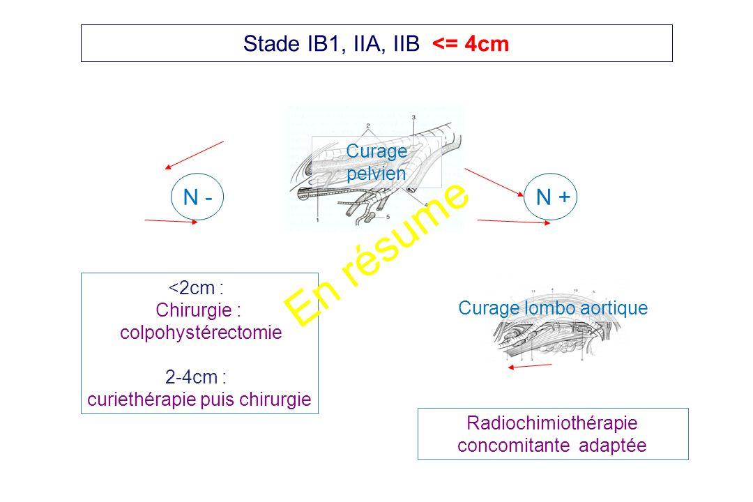 Stade IB1, IIA, IIB <= 4cm N - <2cm : Chirurgie : colpohystérectomie 2-4cm : curiethérapie puis chirurgie N + Radiochimiothérapie concomitante adaptée