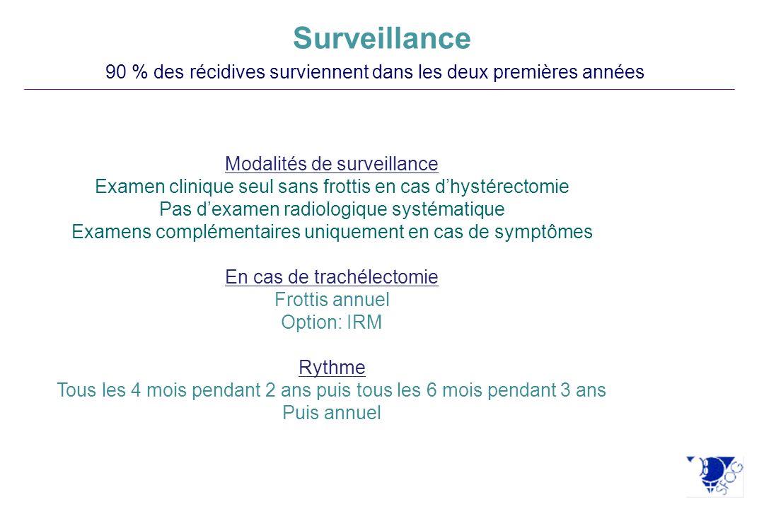 Surveillance 90 % des récidives surviennent dans les deux premières années Modalités de surveillance Examen clinique seul sans frottis en cas dhystére