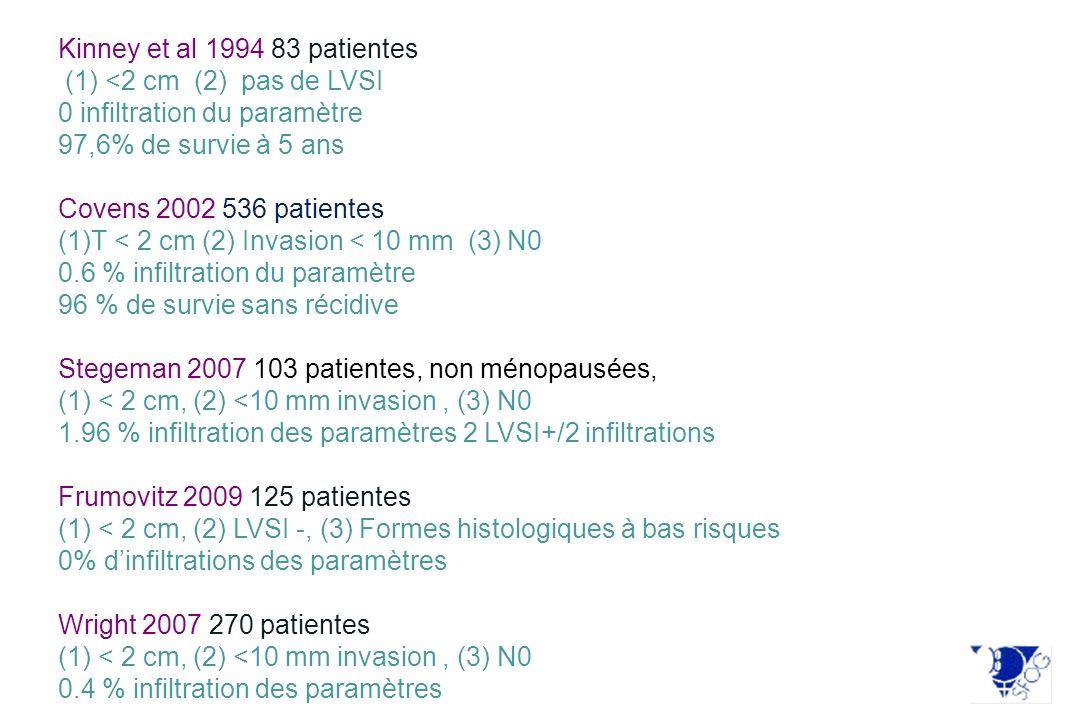 Kinney et al 1994 83 patientes (1) <2 cm (2) pas de LVSI 0 infiltration du paramètre 97,6% de survie à 5 ans Covens 2002 536 patientes (1)T < 2 cm (2)