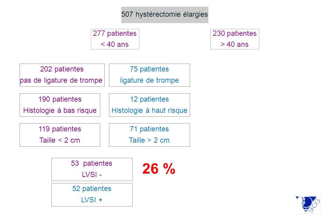 507 hystérectomie élargies 75 patientes ligature de trompe 202 patientes pas de ligature de trompe 190 patientes Histologie à bas risque 12 patientes