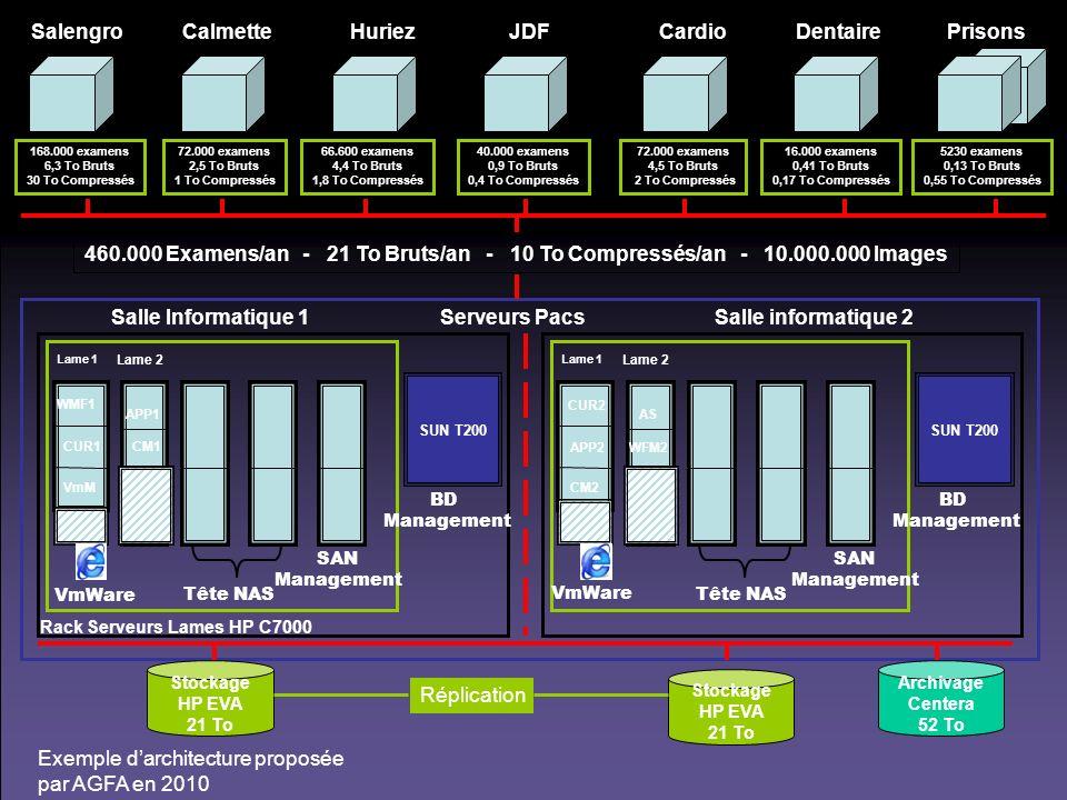 Exemple darchitecture proposée par AGFA en 2010 Salle Informatique 1 Serveurs Pacs Salle informatique 2 Salengro 168.000 examens 6,3 To Bruts 30 To Co