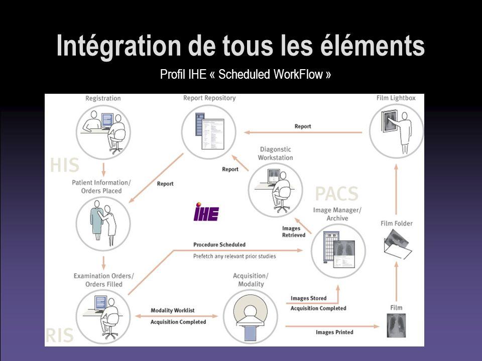 Intégration de tous les éléments Profil IHE « Scheduled WorkFlow »