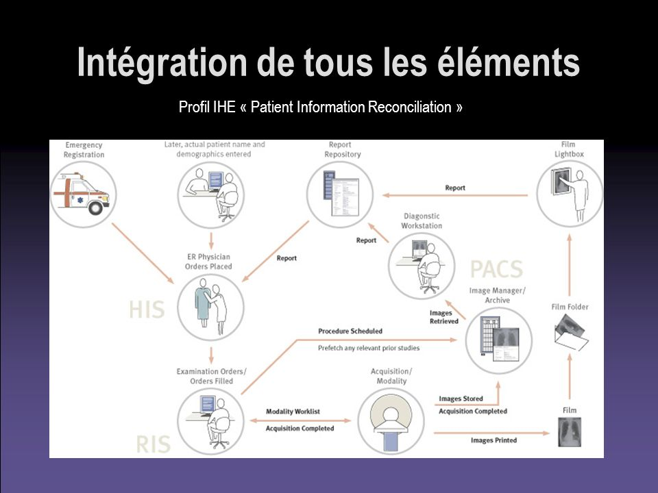Intégration de tous les éléments Profil IHE « Patient Information Reconciliation »