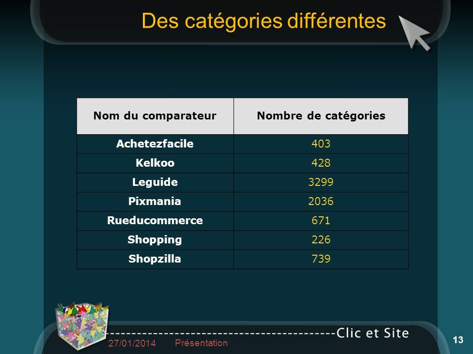 Nom du comparateurNombre de catégories Achetezfacile403 Kelkoo428 Leguide3299 Pixmania2036 Rueducommerce671 Shopping226 Shopzilla739 Des catégories différentes 27/01/2014 Présentation 13