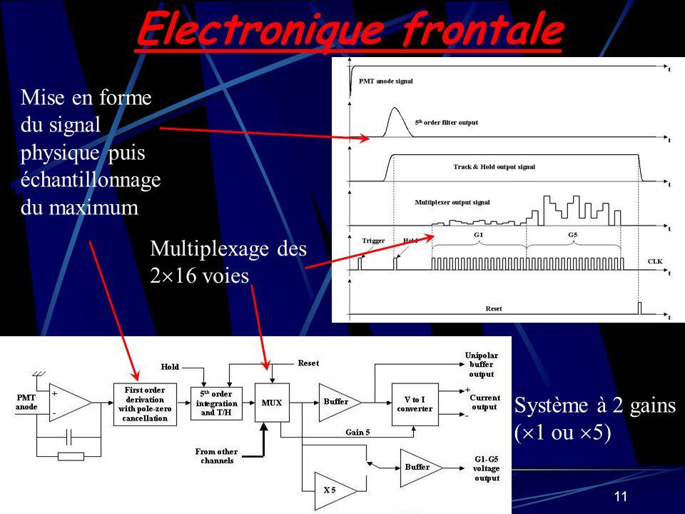 11 Electronique frontale Mise en forme du signal physique puis échantillonnage du maximum Multiplexage des 2 16 voies Système à 2 gains ( 1 ou 5)