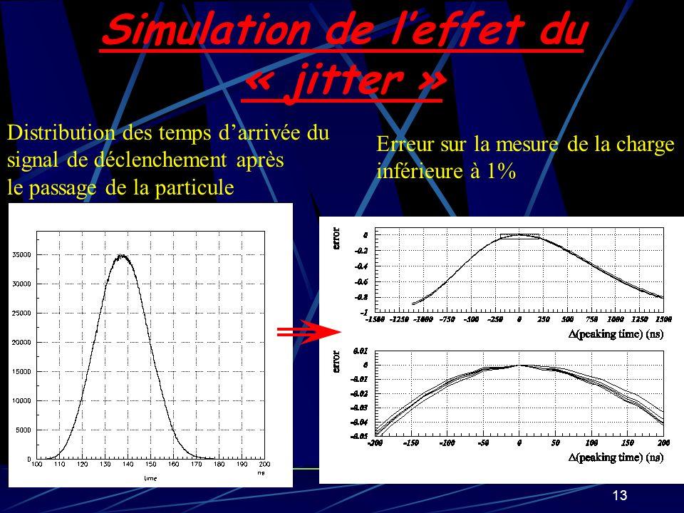 13 Simulation de leffet du « jitter » Distribution des temps darrivée du signal de déclenchement après le passage de la particule Erreur sur la mesure