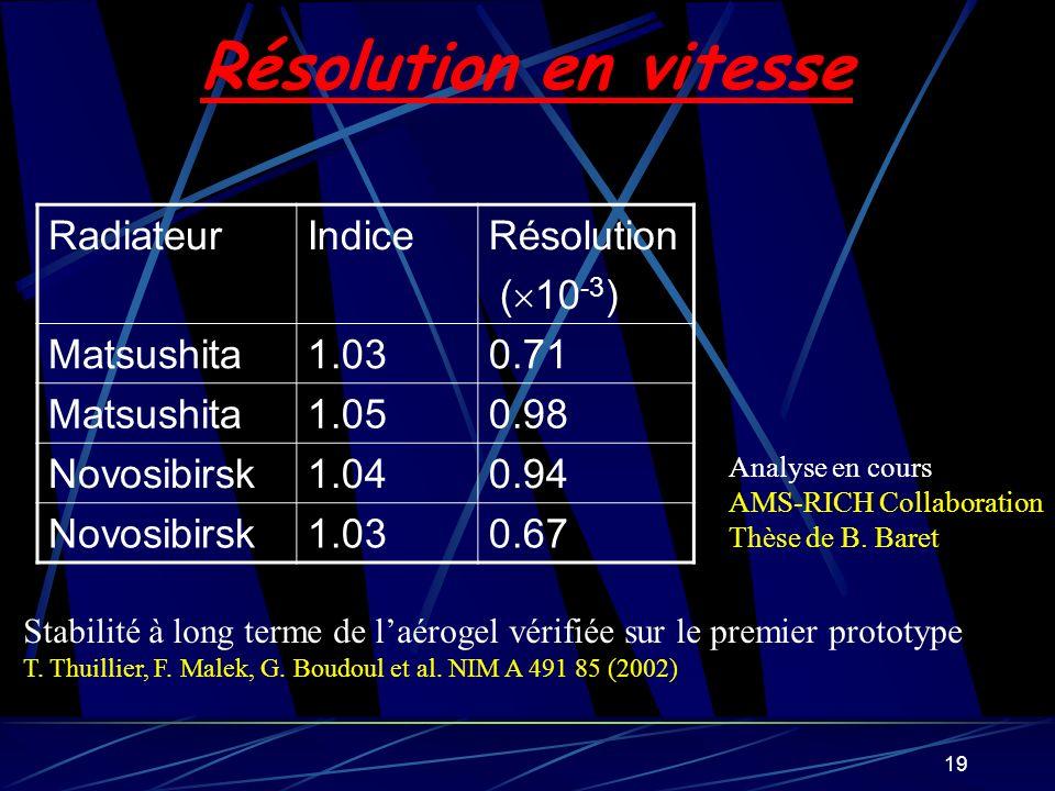 19 Résolution en vitesse RadiateurIndiceRésolution ( 10 -3 ) Matsushita1.030.71 Matsushita1.050.98 Novosibirsk1.040.94 Novosibirsk1.030.67 Stabilité à