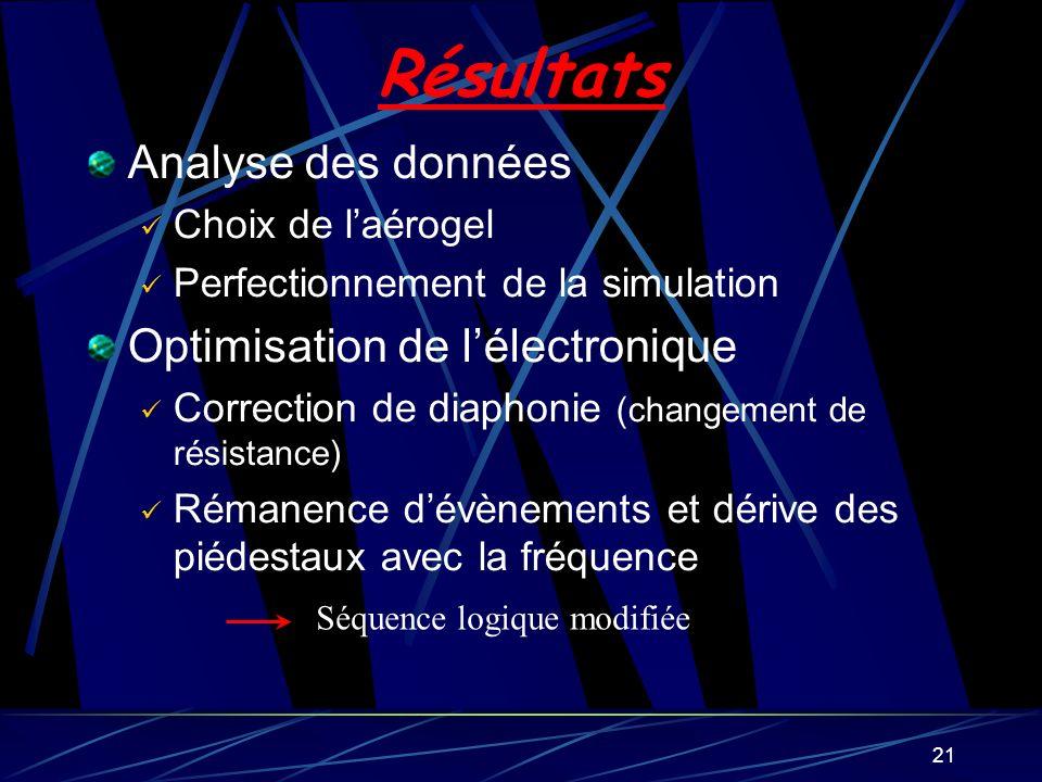 21 Résultats Analyse des données Choix de laérogel Perfectionnement de la simulation Optimisation de lélectronique Correction de diaphonie (changement