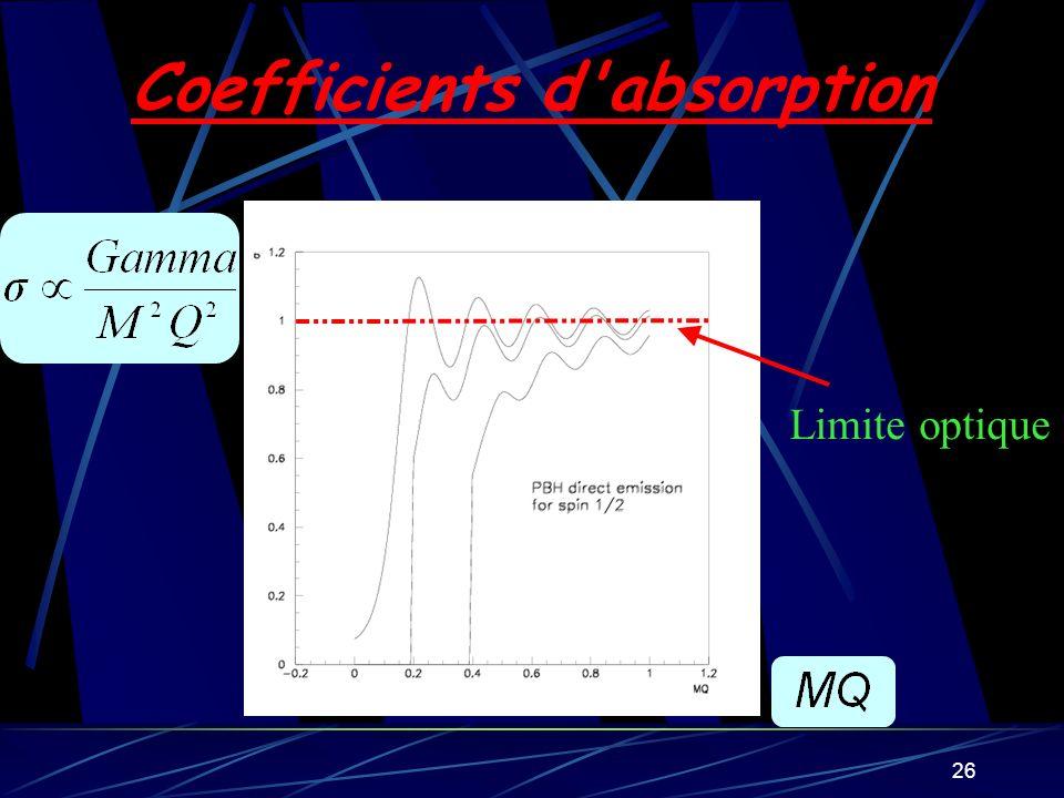 26 Coefficients d'absorption Limite optique