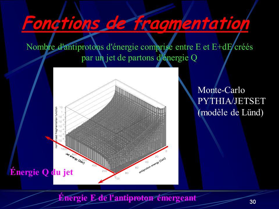 30 Fonctions de fragmentation Nombre d'antiprotons d'énergie comprise entre E et E+dE créés par un jet de partons d'énergie Q Énergie Q du jet Énergie