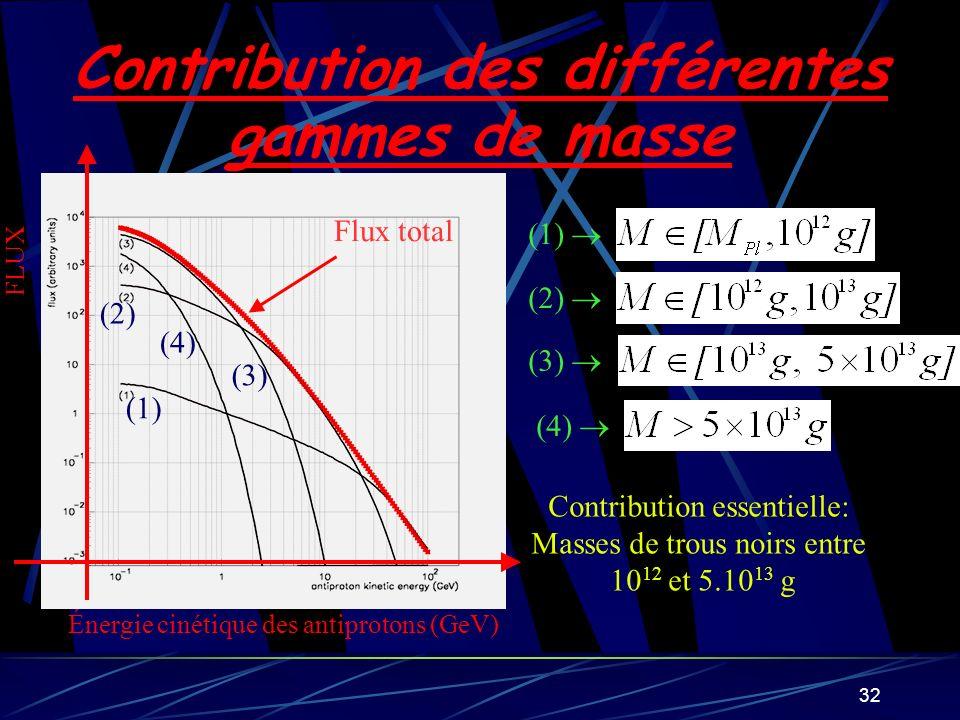 32 Contribution des différentes gammes de masse (1) (2) (3) (4) Contribution essentielle: Masses de trous noirs entre 10 12 et 5.10 13 g FLUX Énergie