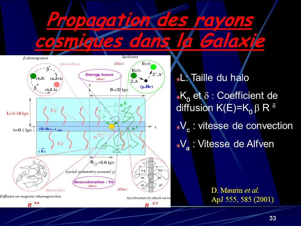 33 Propagation des rayons cosmiques dans la Galaxie L: Taille du halo K 0 et Coefficient de diffusion K(E)=K 0 R V c : vitesse de convection V a : Vit