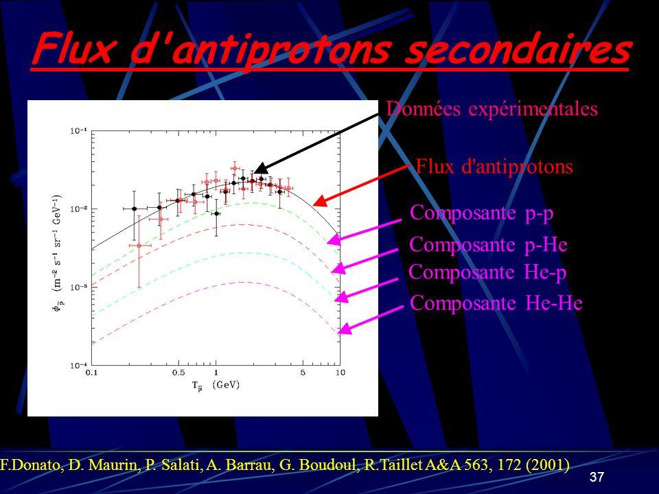 37 Flux d'antiprotons secondaires Données expérimentales Flux d'antiprotons Composante p-p Composante He-He Composante He-p Composante p-He F.Donato,