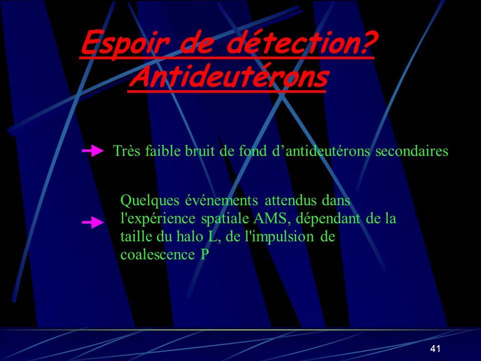 41 Espoir de détection? Antideutérons Très faible bruit de fond dantideutérons secondaires Quelques événements attendus dans l'expérience spatiale AMS