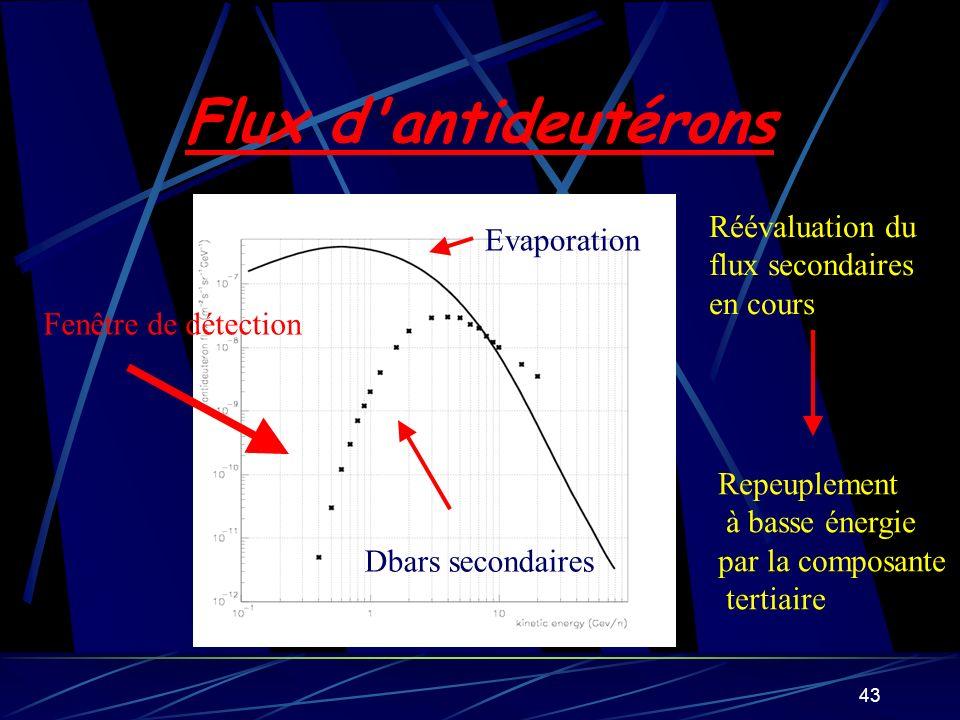 43 Flux d'antideutérons Evaporation Dbars secondaires Fenêtre de détection Réévaluation du flux secondaires en cours Repeuplement à basse énergie par