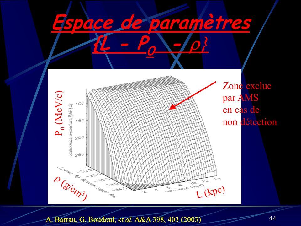 44 Espace de paramètres {L - P 0 - L (kpc) g/cm 3 ) P 0 (MeV/c) Zone exclue par AMS en cas de non détection A. Barrau, G. Boudoul, et al. A&A 398, 403