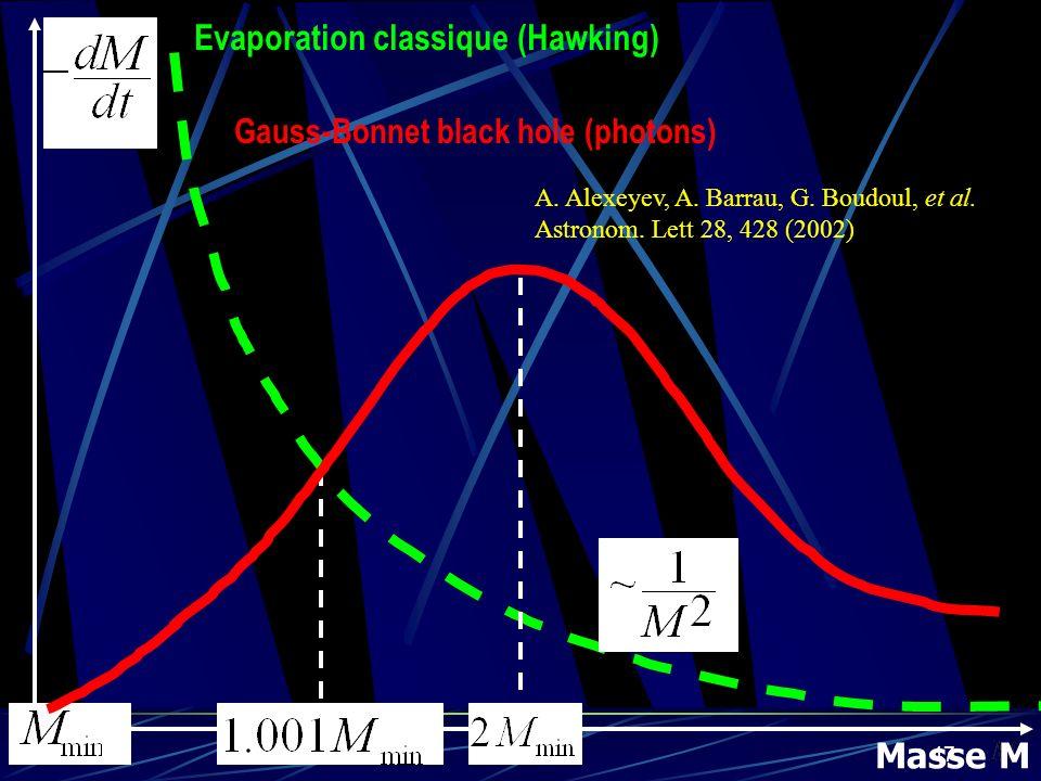 47 Masse M Evaporation classique (Hawking) Gauss-Bonnet black hole (photons) A. Alexeyev, A. Barrau, G. Boudoul, et al. Astronom. Lett 28, 428 (2002)