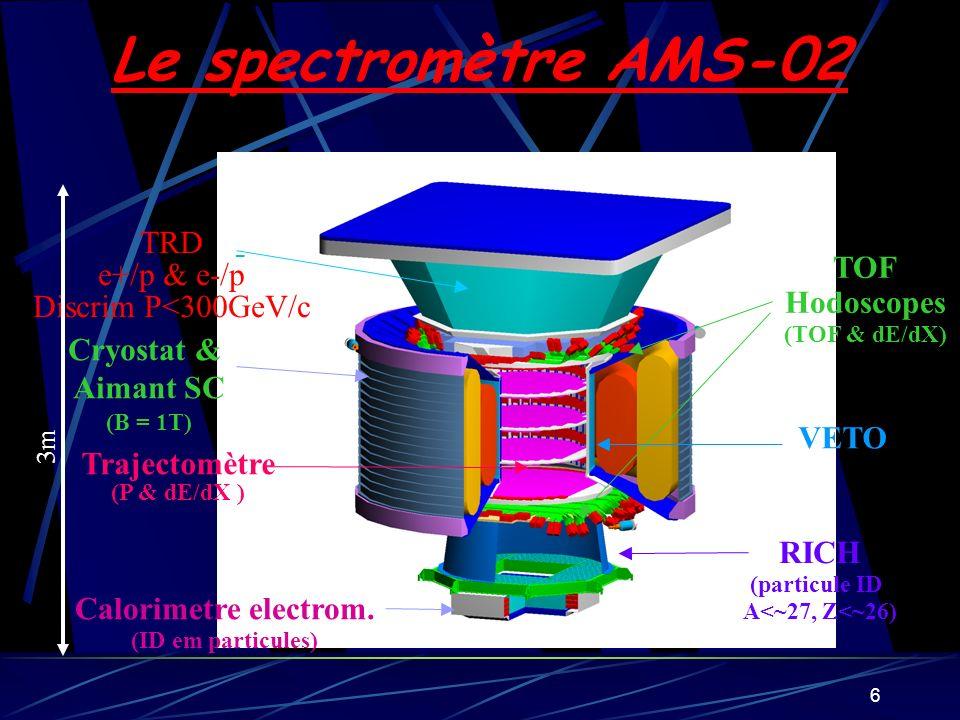 6 TOF Hodoscopes (TOF & dE/dX) Cryostat & Aimant SC (B = 1T) Trajectomètre (P & dE/dX ) Calorimetre electrom. (ID em particules) RICH (particule ID A<
