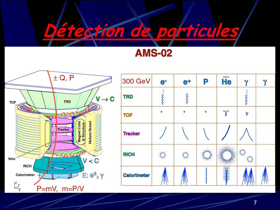 8 Potentialités dAMS-02 Recherche dantimatièreEtude du rayonnement cosmique Bouchet et al.