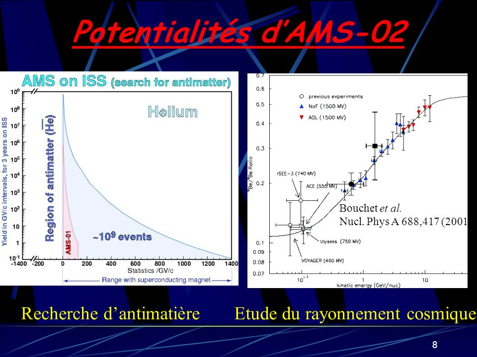 8 Potentialités dAMS-02 Recherche dantimatièreEtude du rayonnement cosmique Bouchet et al. Nucl. Phys A 688,417 (2001)