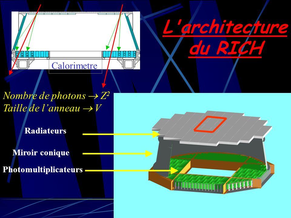 9 Calorimetre Photomultiplicateurs Radiateurs Miroir conique L'architecture du RICH Nombre de photons Z 2 Taille de lanneau V